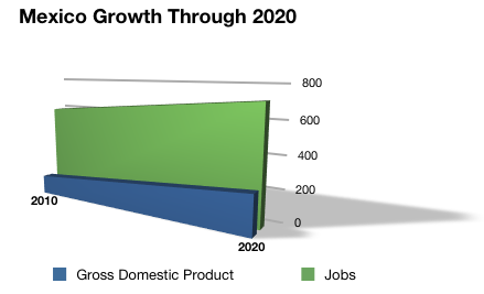 Mexico Growth to 2020