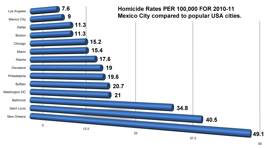 Mexico Homicide Rate Compared to USA