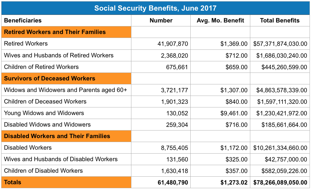 Social Security Benefits June 2016