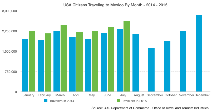 US Travelers for July 1015